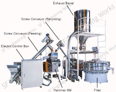 Hammer Mill Pulverizer Sigma Mixer Machinery